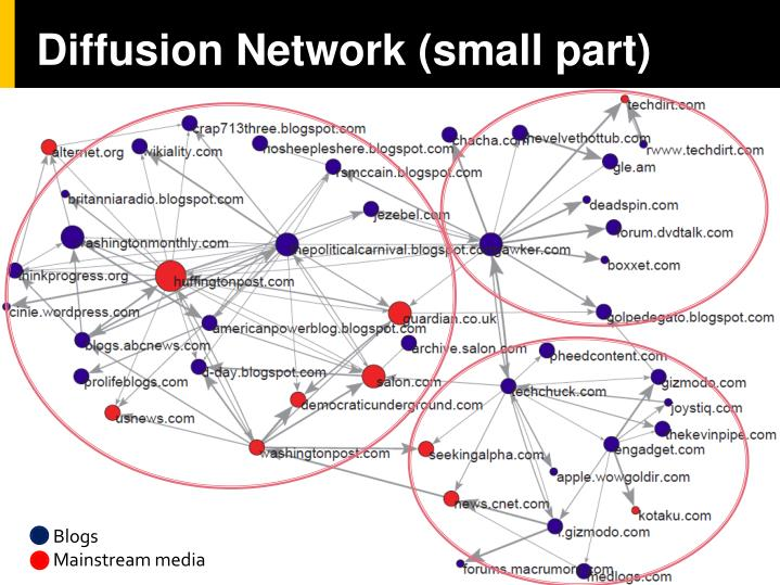 Diffusion Network (small part)