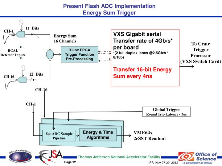 Present Flash ADC Implementation