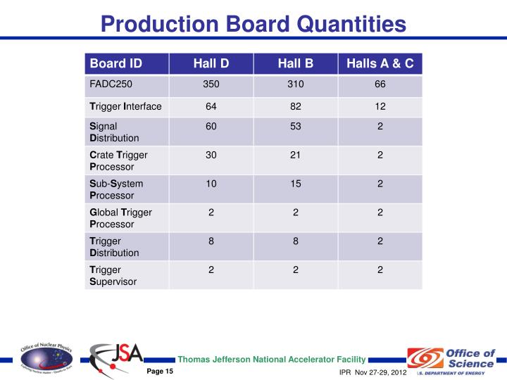 Production Board Quantities