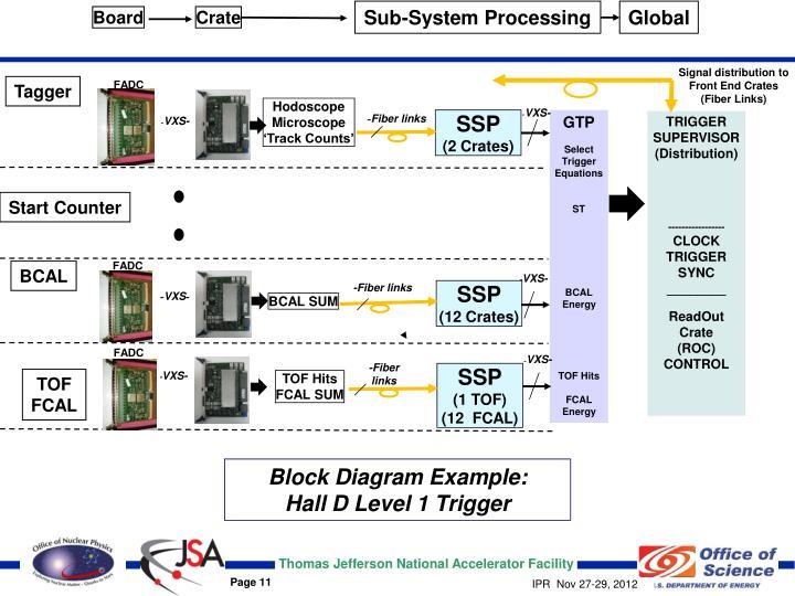 Sub-System Processing