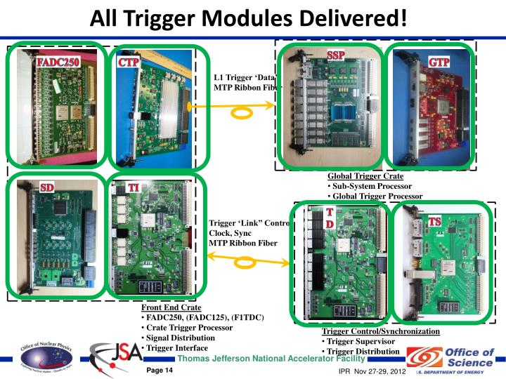 All Trigger Modules