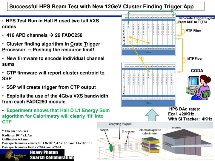 Successful HPS Beam Test with New 12GeV Cluster Finding Trigger App
