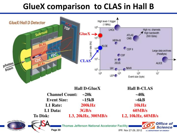 GlueX comparison  to CLAS in Hall B