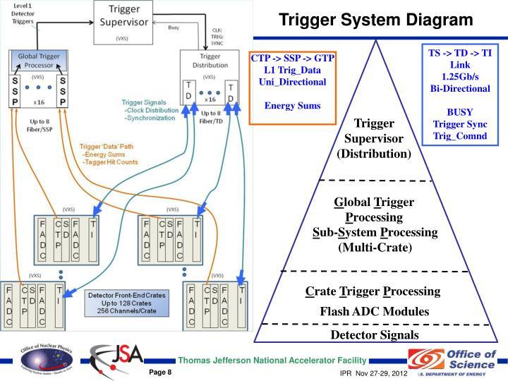 Trigger System Diagram