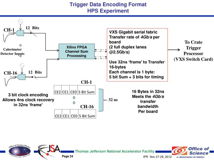 Trigger Data Encoding Format