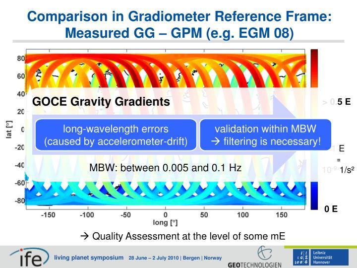Comparison in Gradiometer Reference Frame: Measured GG – GPM (e.g. EGM 08)