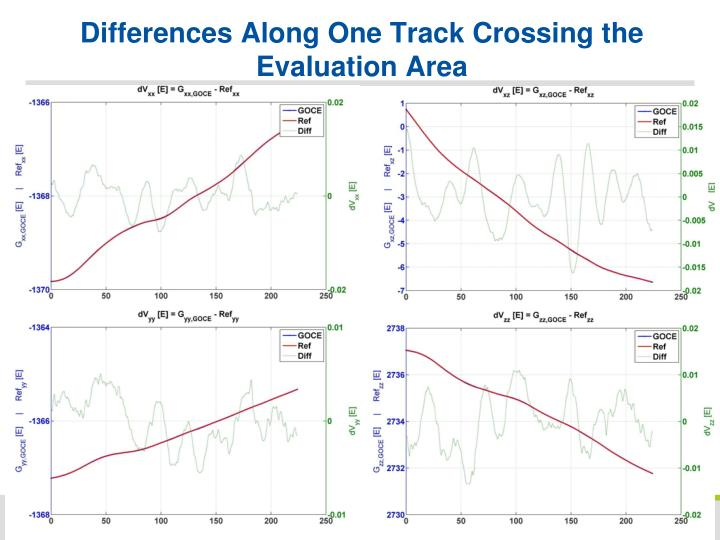 Differences Along One Track Crossing the Evaluation Area