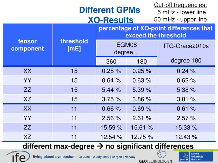 Cut-off frequencies:
