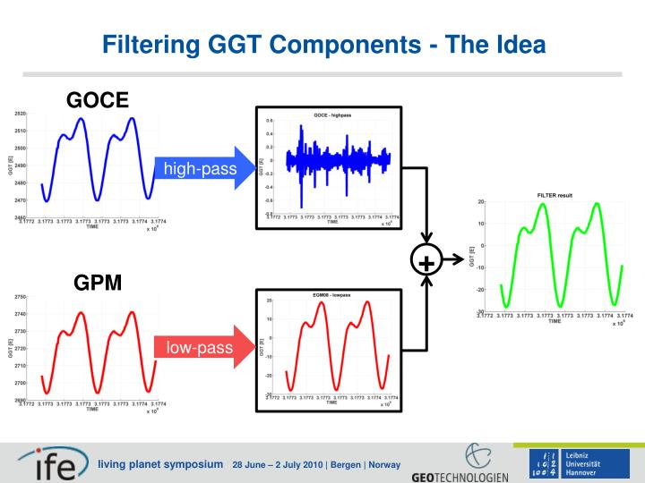 Filtering GGT Components - The Idea