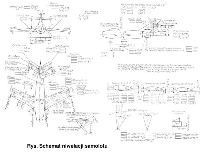 Rys. Schemat niwelacji samolotu