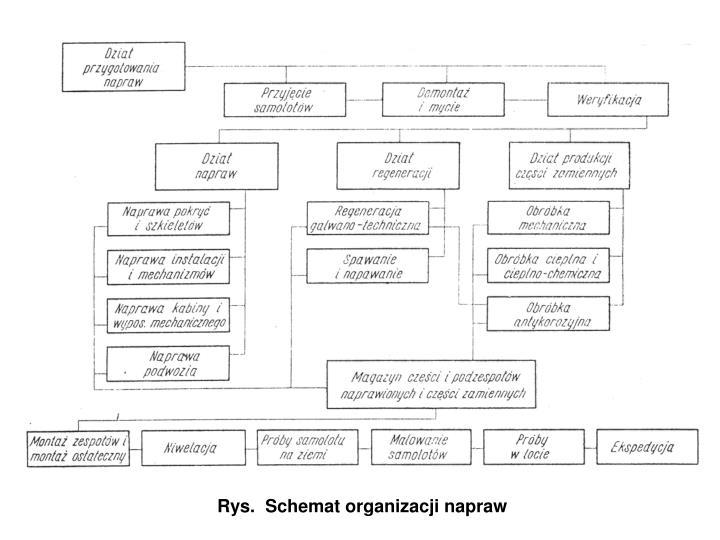 Rys.  Schemat organizacji napraw