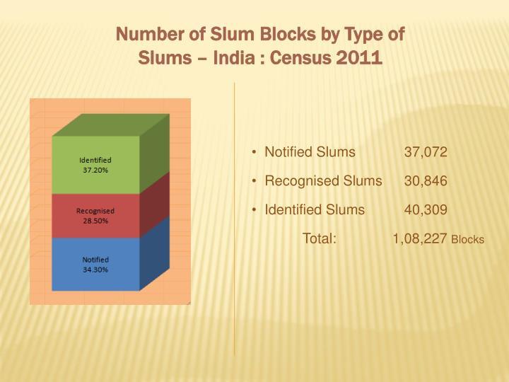 Number of Slum Blocks by Type of Slums – India : Census 2011