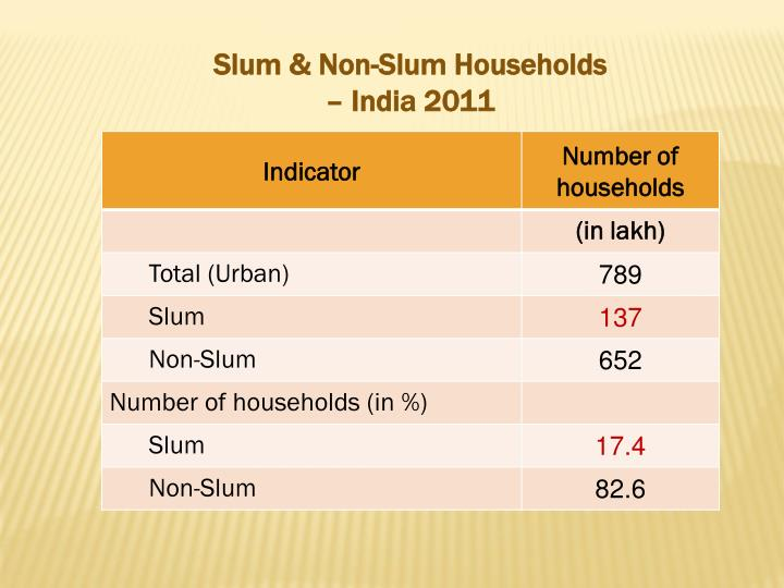Slum & Non-Slum Households