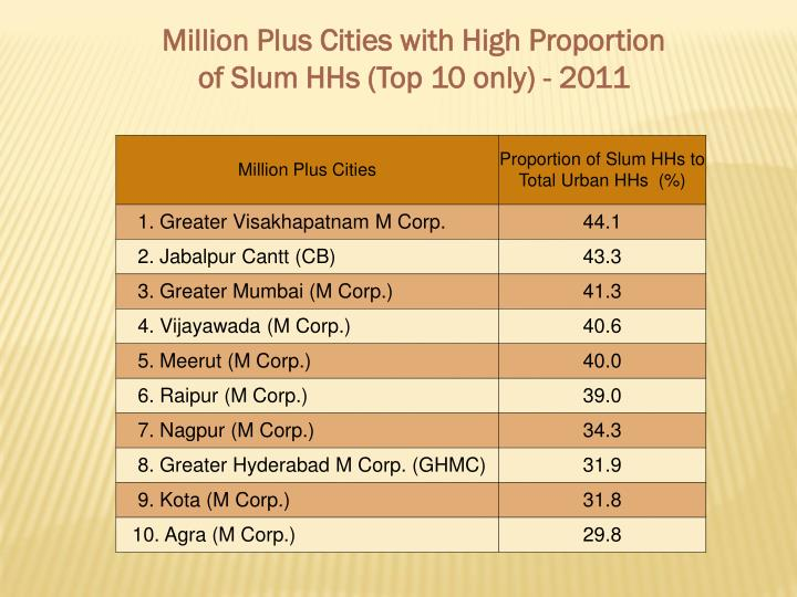 Million Plus Cities with High Proportion of Slum HHs (Top 10 only) - 2011