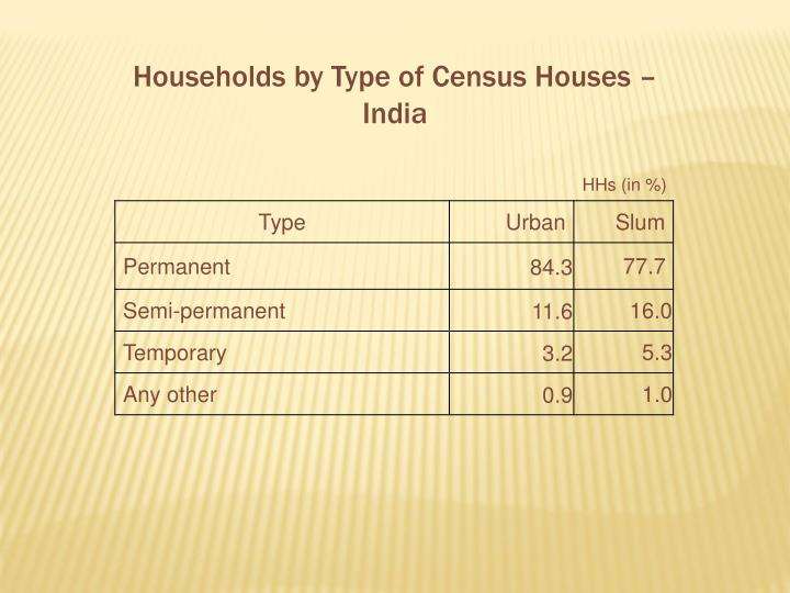 Households by Type of Census Houses – India