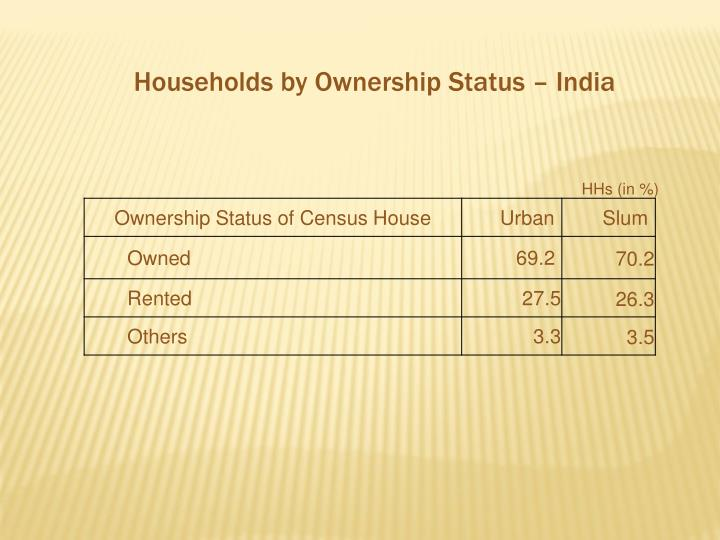 Households by Ownership Status – India
