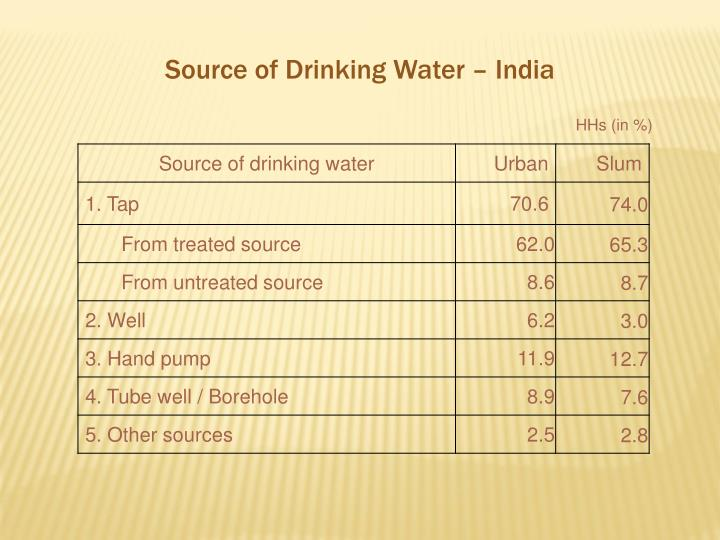 Source of Drinking Water – India