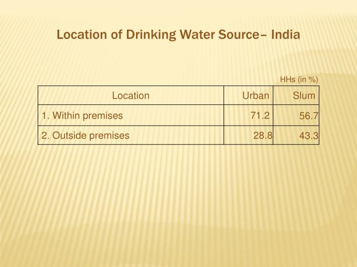 Location of Drinking Water Source– India