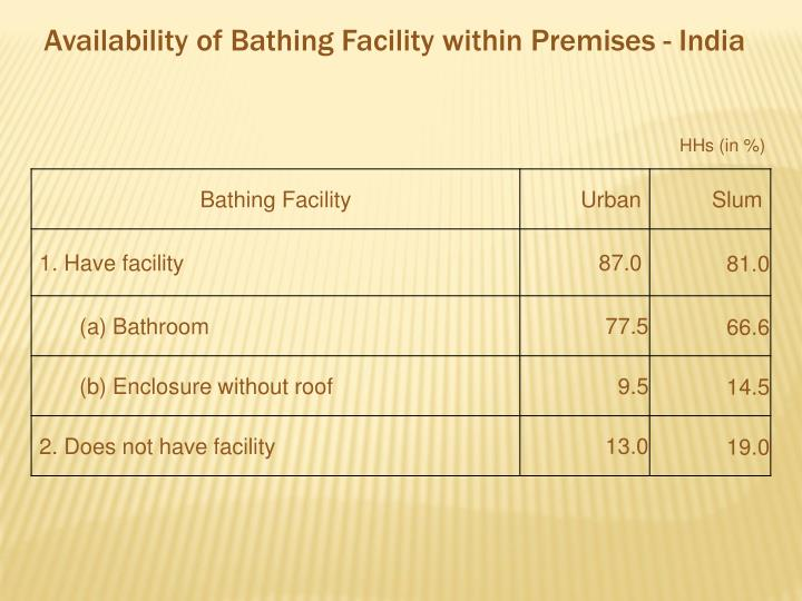 Availability of Bathing Facility within Premises - India