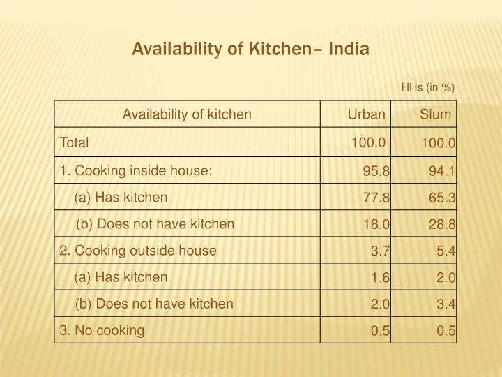 Availability of Kitchen– India