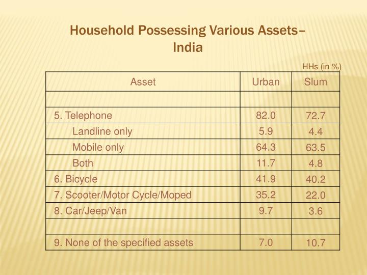 Household Possessing Various Assets– India