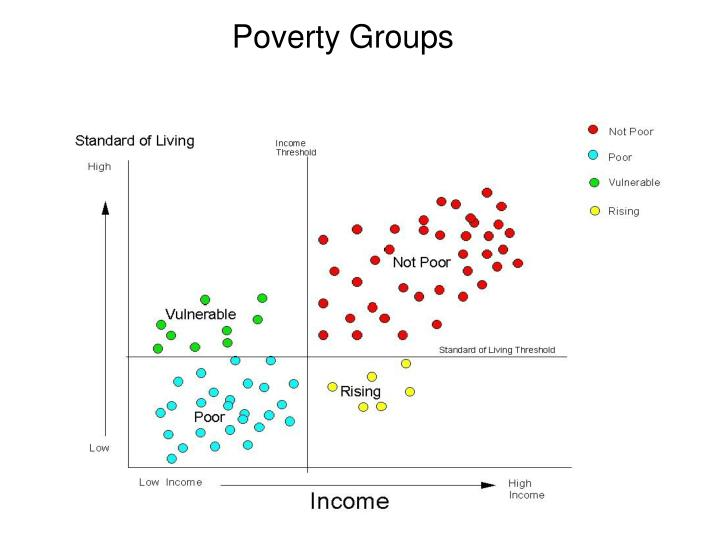 Poverty Groups