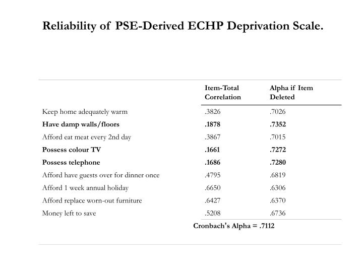 Reliability of PSE-Derived ECHP Deprivation Scale.