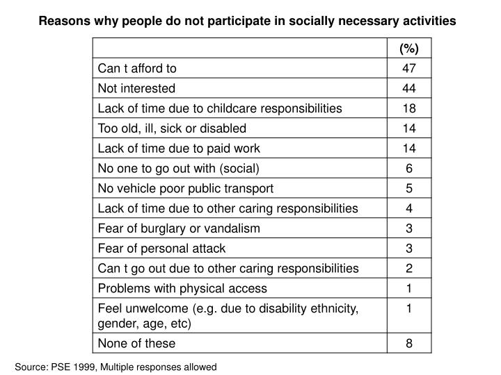 Reasons why people do not participate in socially necessary activities