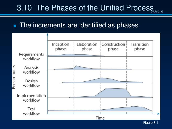 3.10  The Phases of the Unified Process