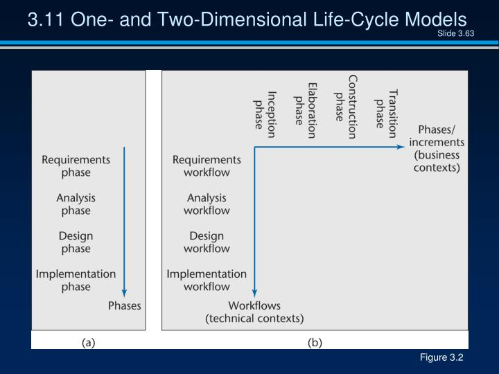 3.11 One- and Two-Dimensional Life-Cycle Models