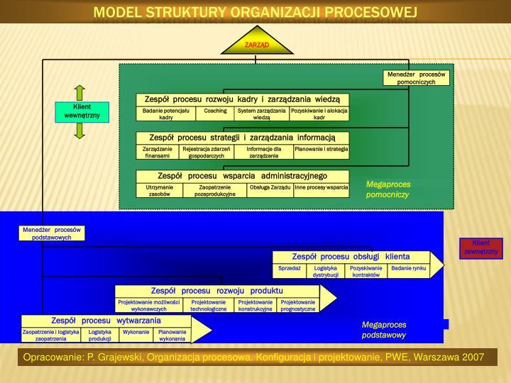 Model struktury organizacji procesowej