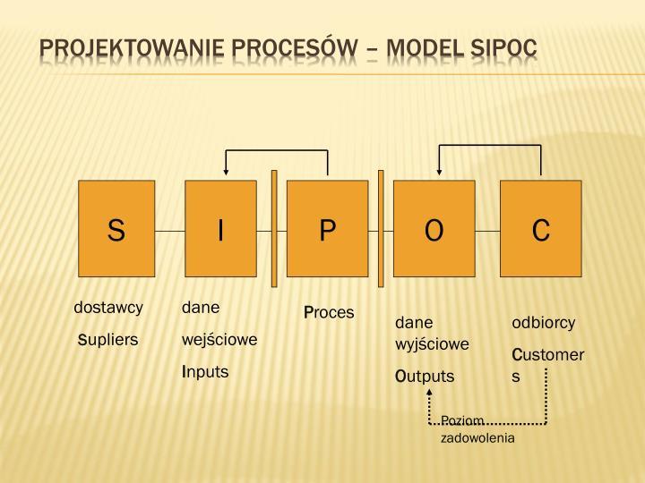 Projektowanie procesów – Model SIPOC