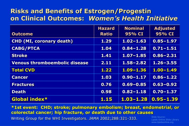 Risks and benefits of estrogen progestin on clinical outcomes women s health initiative