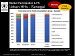 market participation fs urban hhs senegal