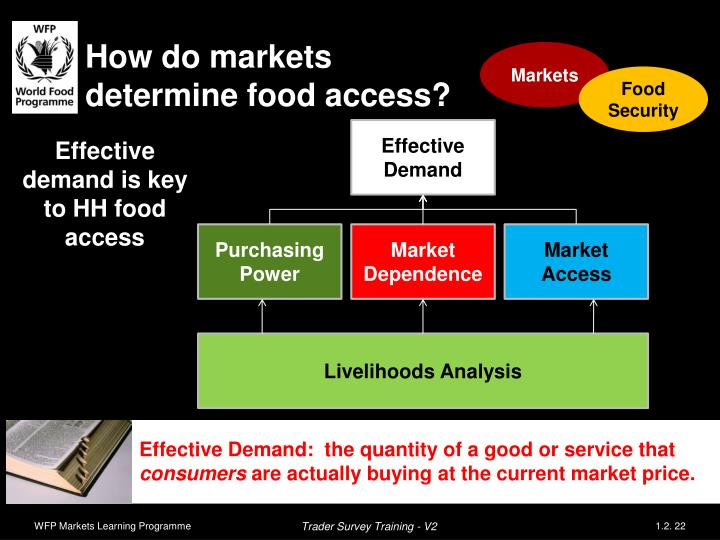 How do markets determine food access?