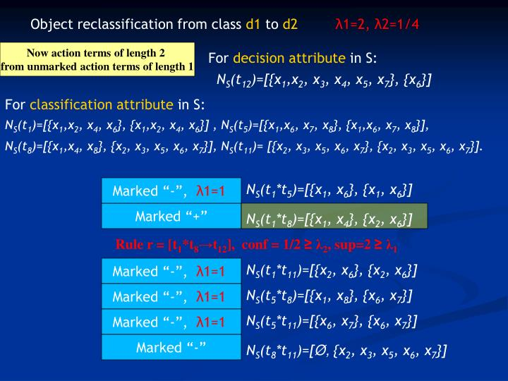 Object reclassification from class