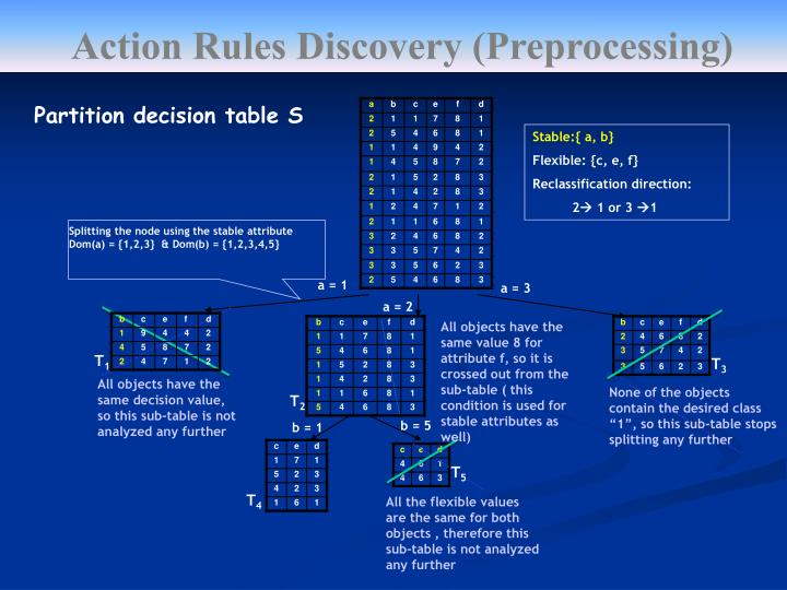 Action Rules Discovery (Preprocessing)