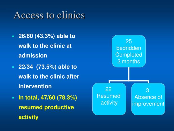 Access to clinics