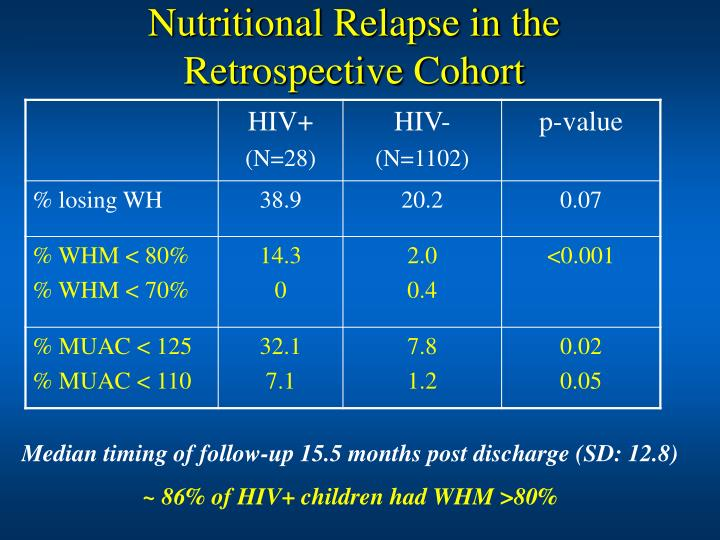 Nutritional Relapse in the Retrospective Cohort