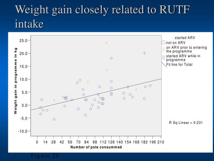 Weight gain closely related to RUTF intake
