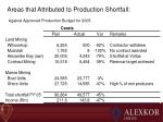 areas that attributed to production shortfall