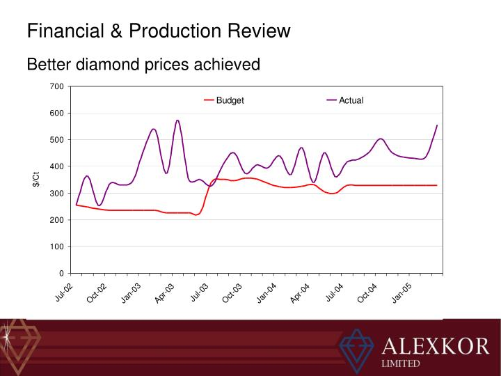 Better diamond prices achieved