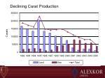 declining carat production