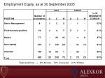 employment equity as at 30 september 2005