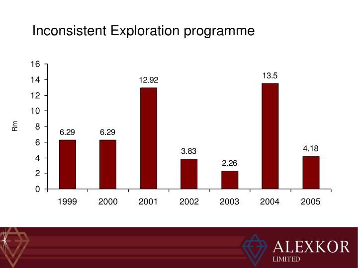 Inconsistent Exploration programme