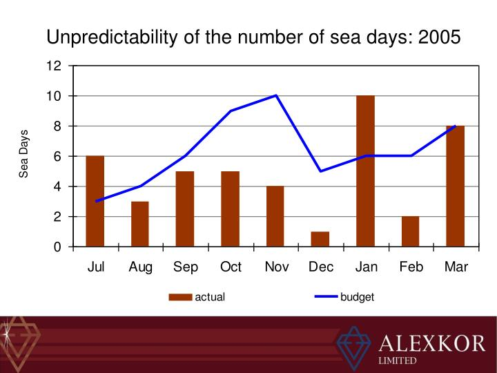 Unpredictability of the number of sea days: 2005