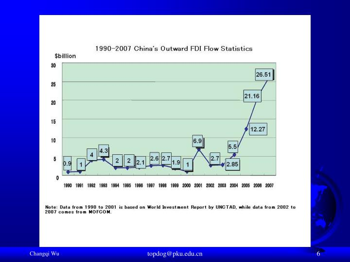 Outward FDI from China
