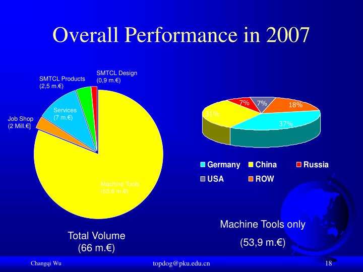 Overall Performance in 2007