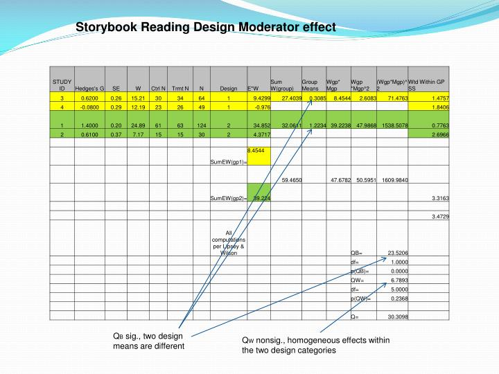 Storybook Reading Design Moderator effect