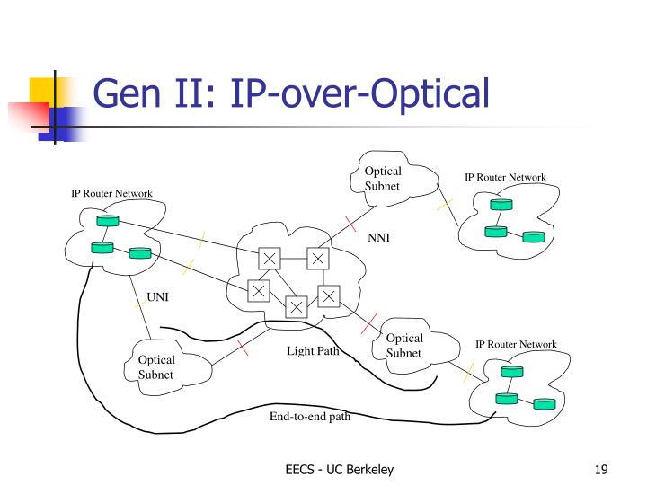 IP Router Network